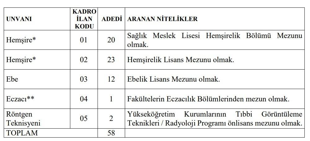 Kafkas Üniversitesi Sağlık Personeli Alımı 2021
