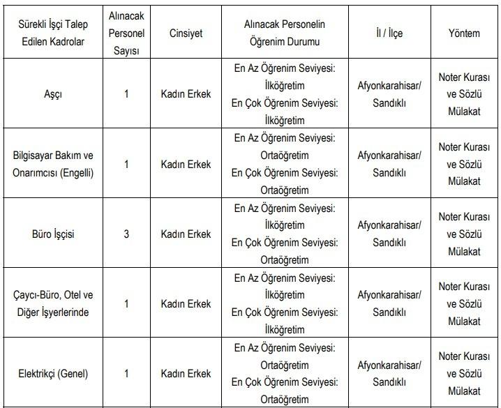 Sandıklı Belediyesi Personel Alımı 2021