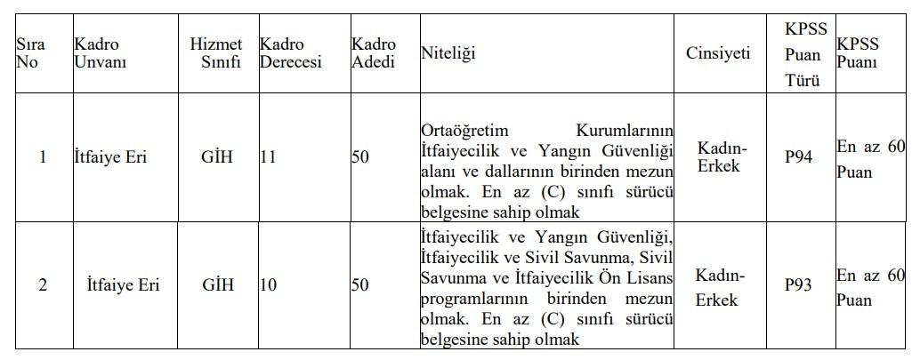 İzmir Büyükşehir Belediyesi İtfaiye Eri Alımı 2021