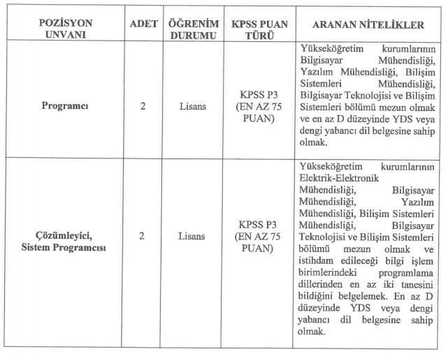 Eskişehir Teknik Üniversitesi Personel Alımı 2021